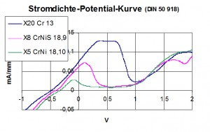 stromdichte-potential-kurve3