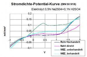 stromdichte-potential-kurve4